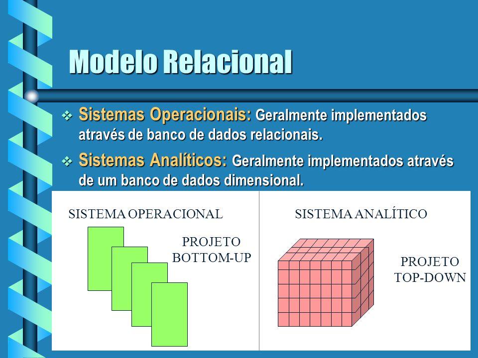 13 Características do Modelo Relacional Reduz a redundância das informações armazenadas, diminuindo o espaço total gasto para armazenar-las.