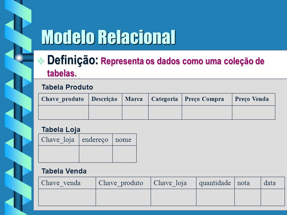 3 Modelo Relacional Sistemas Operacionais: Geralmente implementados através de banco de dados relacionais.