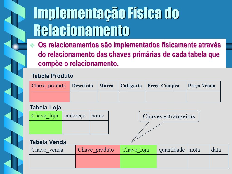 6 Implementação Física do Relacionamento Os relacionamentos são implementados fisicamente através do relacionamento das chaves primárias de cada tabela que compõe o relacionamento.