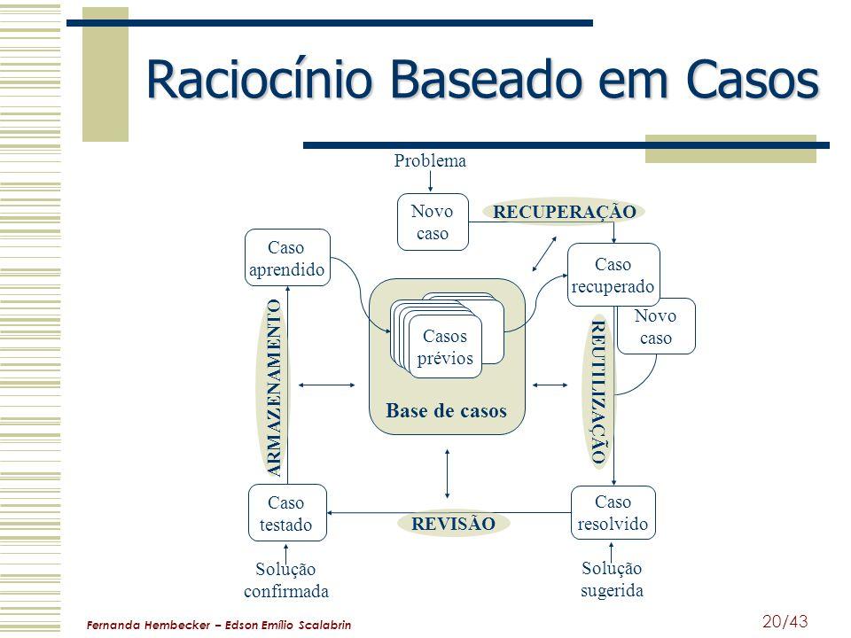 Fernanda Hembecker – Edson Emílio Scalabrin 20/43 Raciocínio Baseado em Casos Base de casos Novo caso Casos prévios Novo caso Caso recuperado Caso res