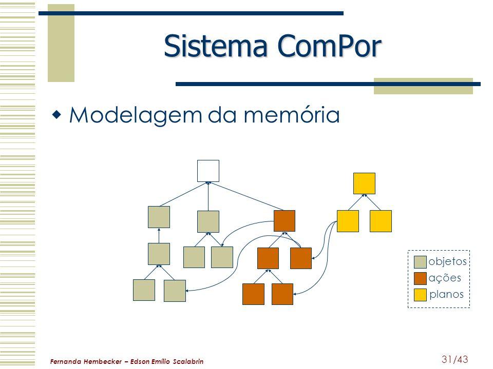 Fernanda Hembecker – Edson Emílio Scalabrin 31/43 Sistema ComPor planos ações objetos Modelagem da memória