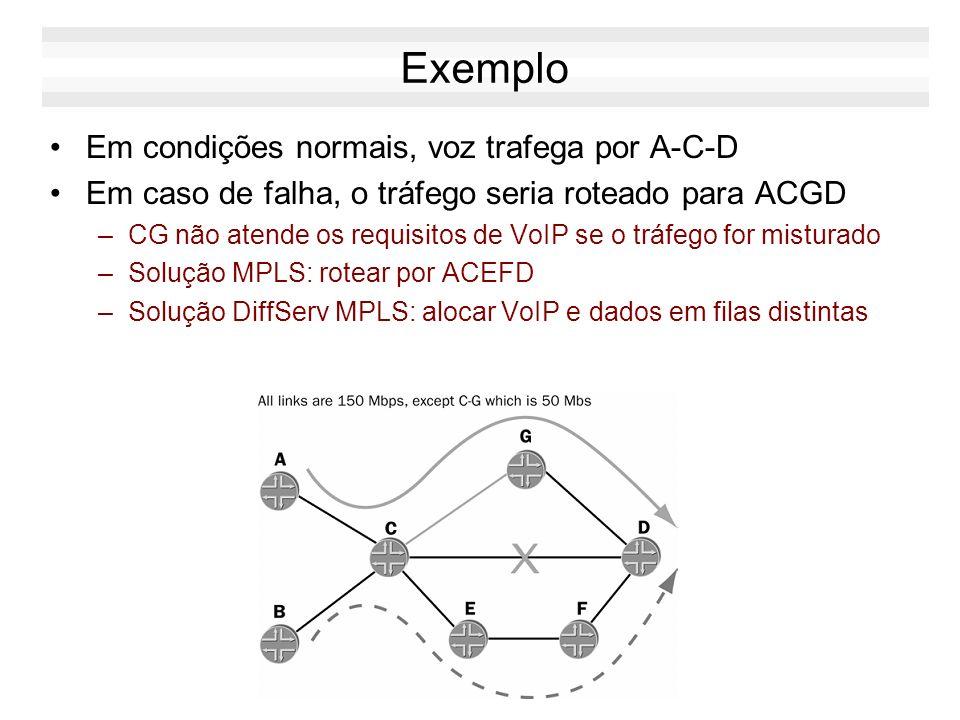 Exemplo Em condições normais, voz trafega por A-C-D Em caso de falha, o tráfego seria roteado para ACGD –CG não atende os requisitos de VoIP se o tráf