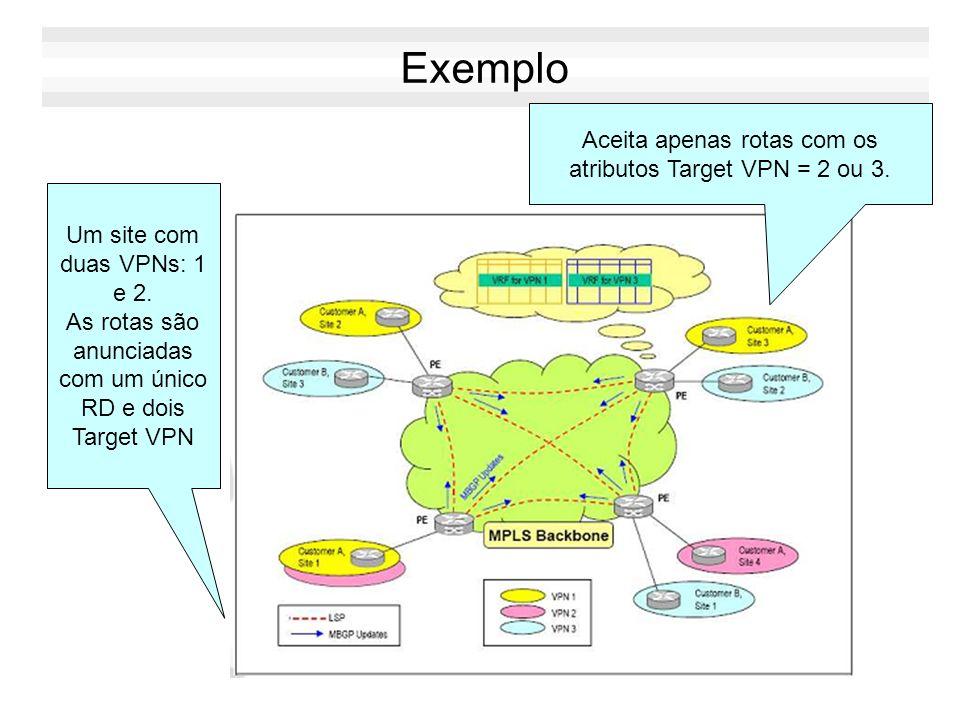 Exemplo Um site com duas VPNs: 1 e 2. As rotas são anunciadas com um único RD e dois Target VPN Aceita apenas rotas com os atributos Target VPN = 2 ou