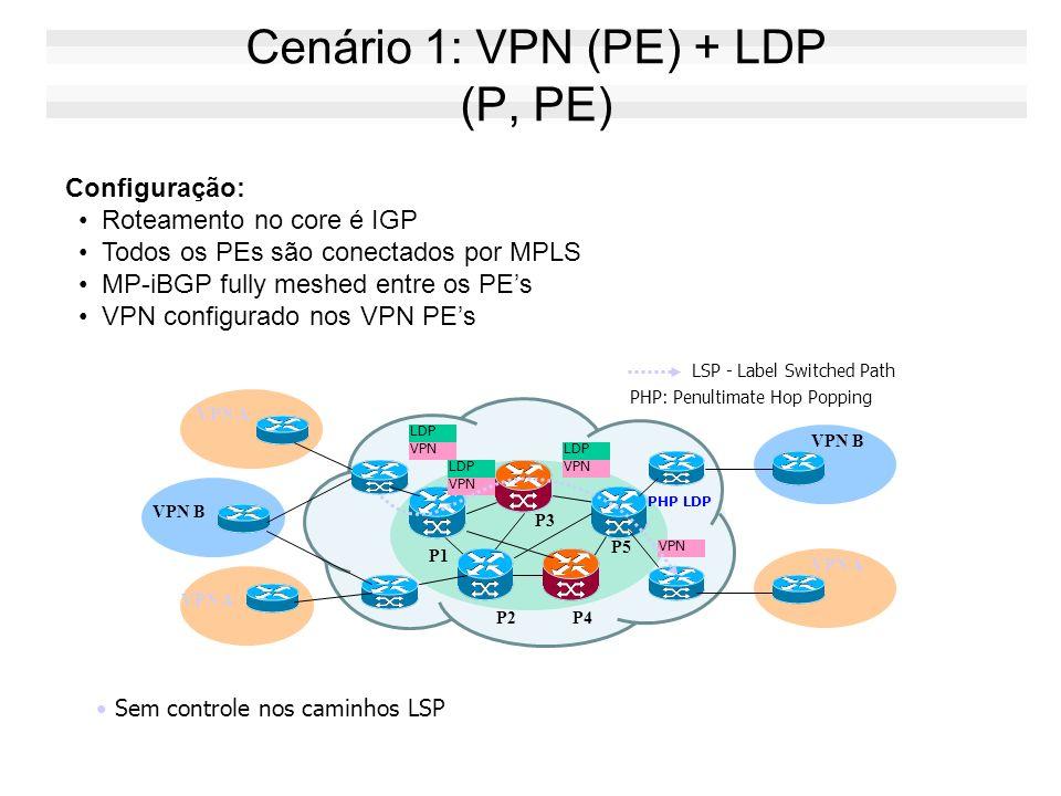 Configuração: Roteamento no core é IGP Todos os PEs são conectados por MPLS MP-iBGP fully meshed entre os PEs VPN configurado nos VPN PEs Sem controle