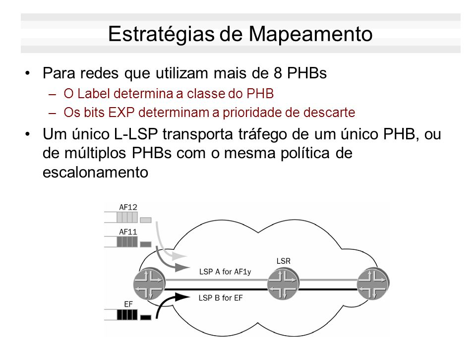 Comparação E-LSPL-LSP PHB determinado pelos bits EXPPHB determinado pelo label ou pelo label + bits EXP Até 8 PHBs em um mesmo LSPUm PHB por LSP ou múltiplos PBHs com mesmo escalonamento e níveis de drop distintos Uso conservador de labels: labels são criados apenas pelas necessidades de roteamento Uso intensivo de labels pois eles também afetam os PHBs A atribuição de PHBs independem da sinalização MPLS Os PHBs são definidos juntos com a sinalização MPLS Até 8 PHBs na rede como um todoNúmero ilimitado de PHBs na rede