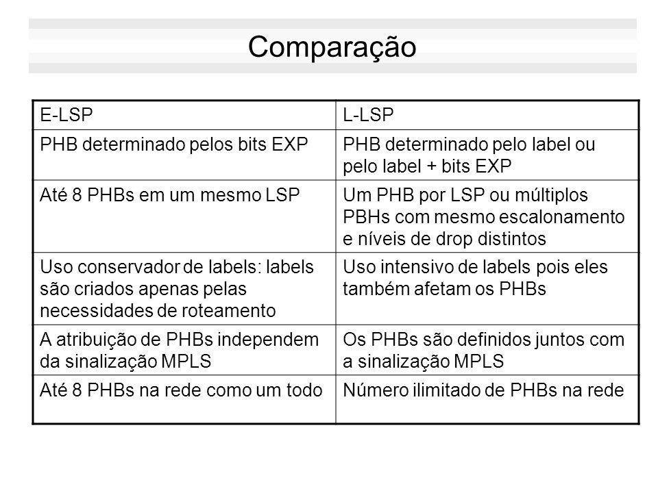Priorização de LSP MPLS define até 8 níveis de prioridade para os LSPs –0 melhor –7 pior Cada LSP possui duas prioridades associadas –setup priority: prioridade durante o processo de criação de um novo LSP –hold priority prioridade para manutenção de um LSP já criado Um LSP com setup priority superior, pode, se necessário, tomar recursos de LSP com hold priority inferior para permitir o seu estabelecimento