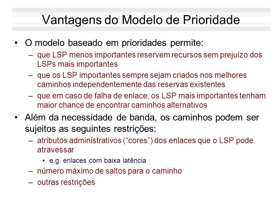 Vantagens do Modelo de Prioridade O modelo baseado em prioridades permite: –que LSP menos importantes reservem recursos sem prejuízo dos LSPs mais imp