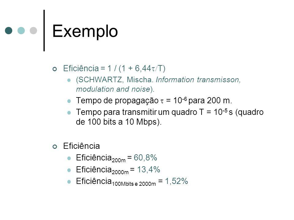 Exemplo Eficiência = 1 / (1 + 6,44 T) (SCHWARTZ, Mischa. Information transmisson, modulation and noise). Tempo de propagação = 10 -6 para 200 m. Tempo