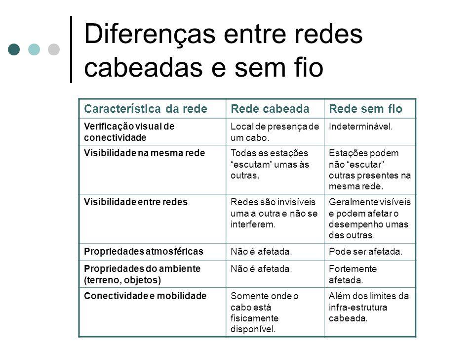 Diferenças entre redes cabeadas e sem fio Característica da redeRede cabeadaRede sem fio Verificação visual de conectividade Local de presença de um c