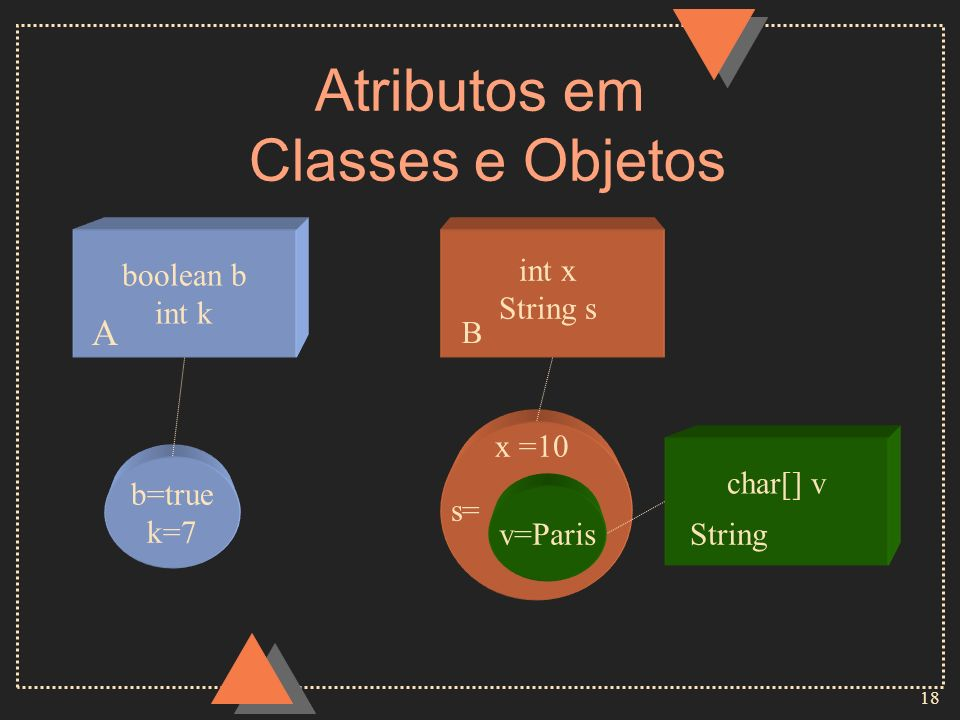 18 Atributos em Classes e Objetos b=true k=7 boolean b int k int x String s x =10 v=Paris s= char[] v A B String