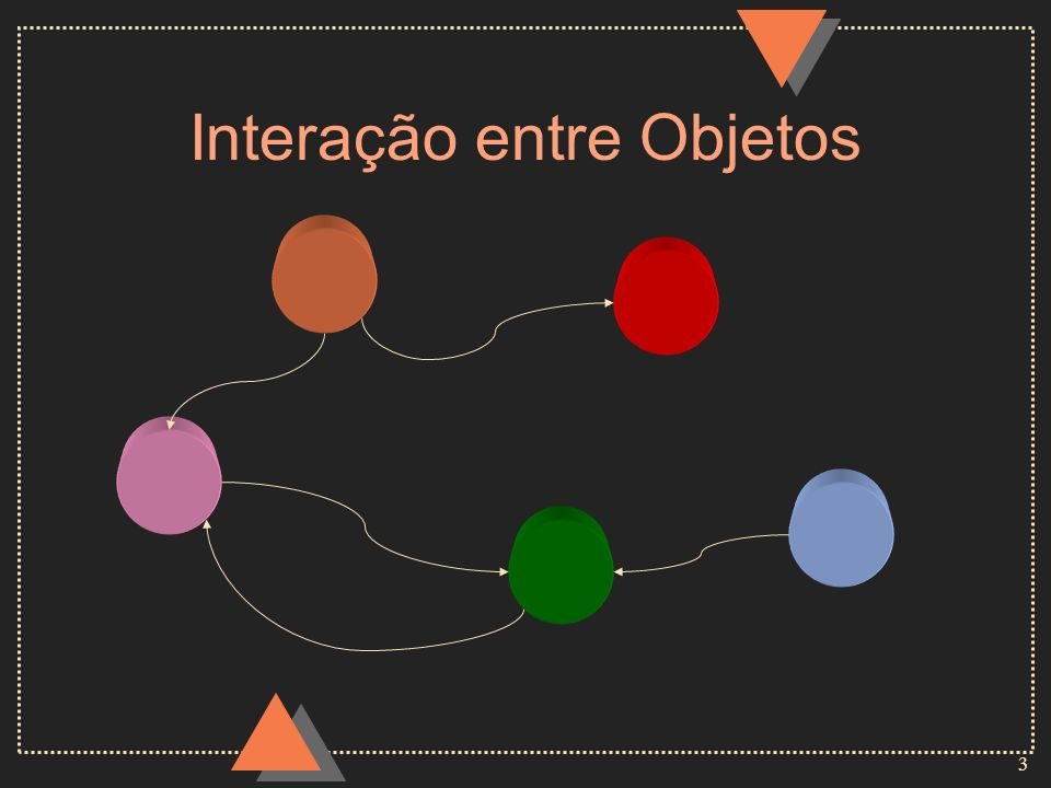 4 Objeto u Um objeto possui um comportamento e um estado : –o comportamento é forma como reage a estímulos –o estado modifica-se de acordo com o comportamento