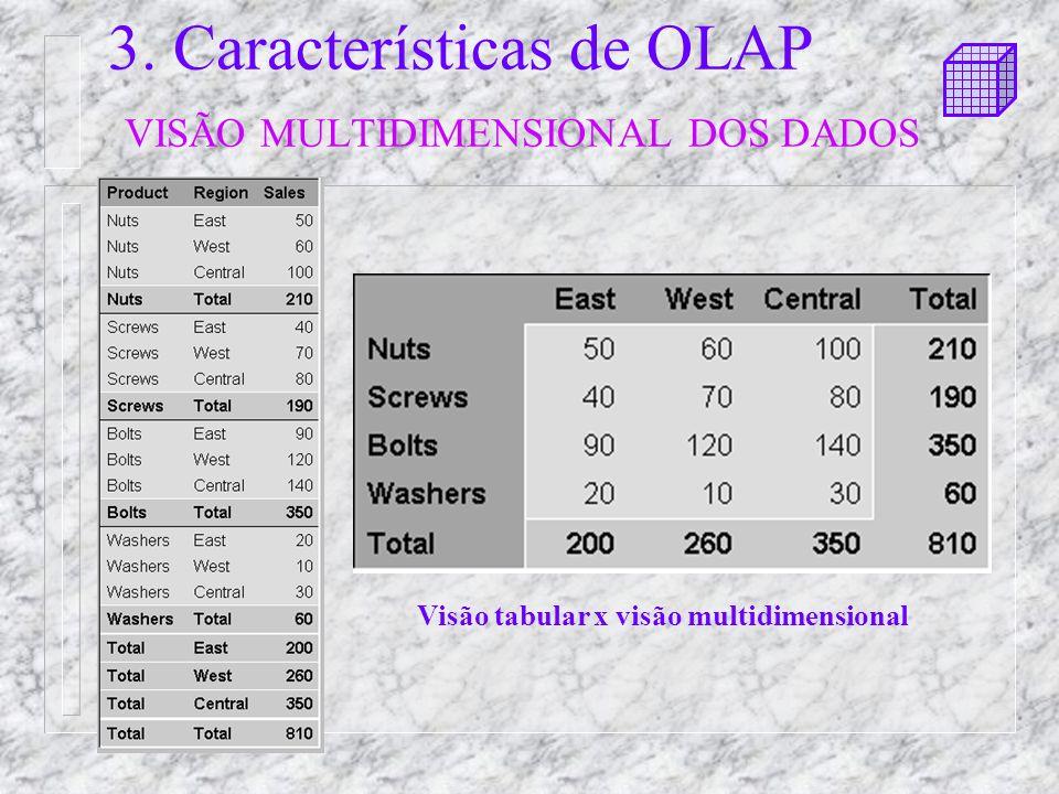 3. Características de OLAP VISÃO MULTIDIMENSIONAL DOS DADOS Visão tabular x visão multidimensional