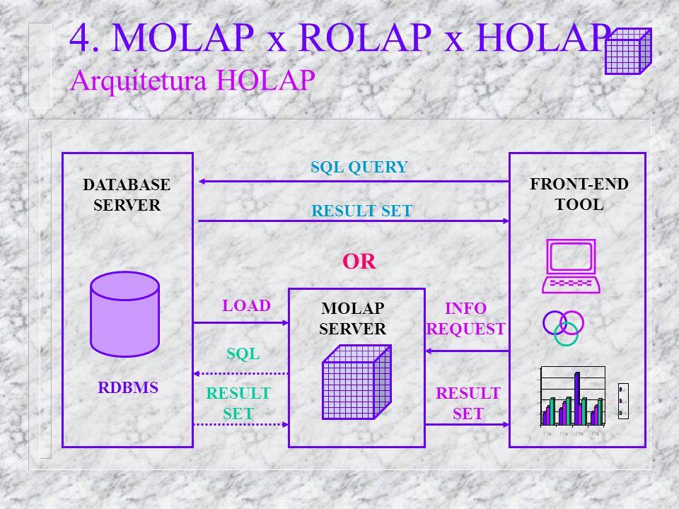 DATABASE SERVER MOLAP SERVER LOAD FRONT-END TOOL INFO REQUEST RESULT SET SQL RESULT SET RESULT SET SQL QUERY OR RDBMS 4.