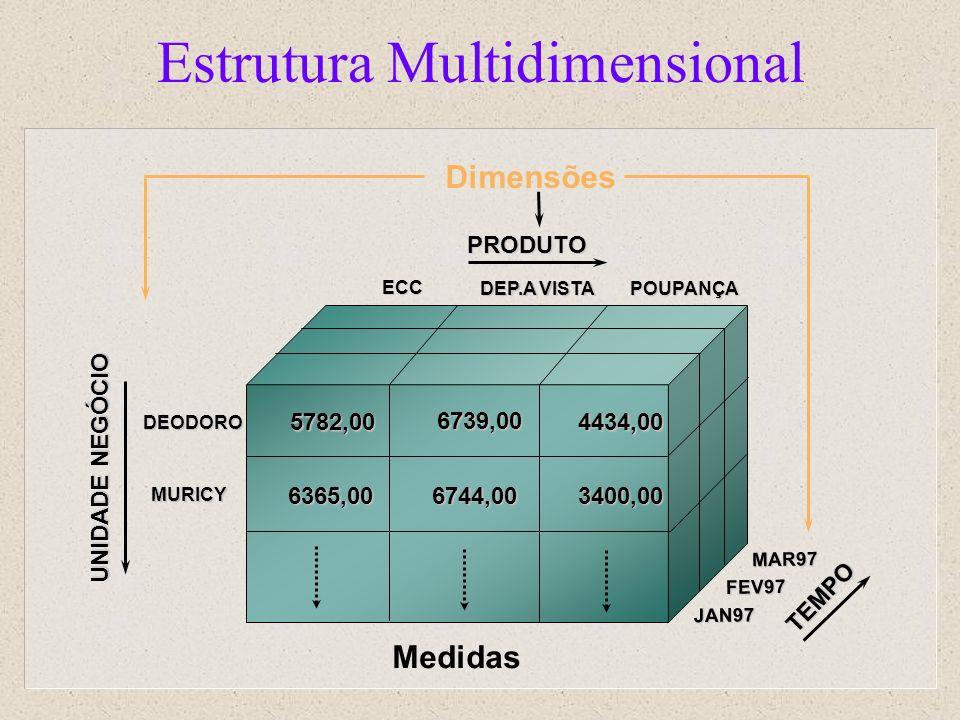 Estrutura Multidimensional Medidas ECC POUPANÇA DEP.A VISTA DEODORO MURICY TEMPO JAN97 FEV97 MAR97 PRODUTO UNIDADE NEGÓCIO 5782,00 6739,00 4434,00 636