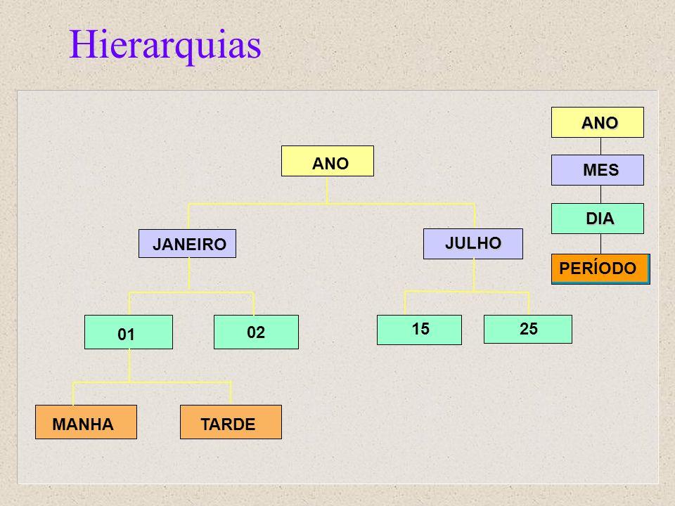 HierarquiasANO MES DIA PERÍODO ANO JANEIRO JULHO 2515 01 02 MANHATARDE