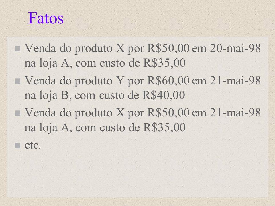 Fatos n Venda do produto X por R$50,00 em 20-mai-98 na loja A, com custo de R$35,00 n Venda do produto Y por R$60,00 em 21-mai-98 na loja B, com custo