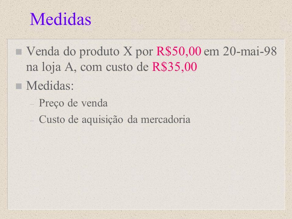 Medidas n Venda do produto X por R$50,00 em 20-mai-98 na loja A, com custo de R$35,00 n Medidas: – Preço de venda – Custo de aquisição da mercadoria
