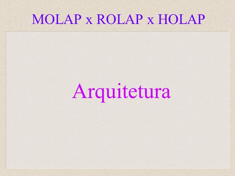 MOLAP x ROLAP x HOLAP Arquitetura