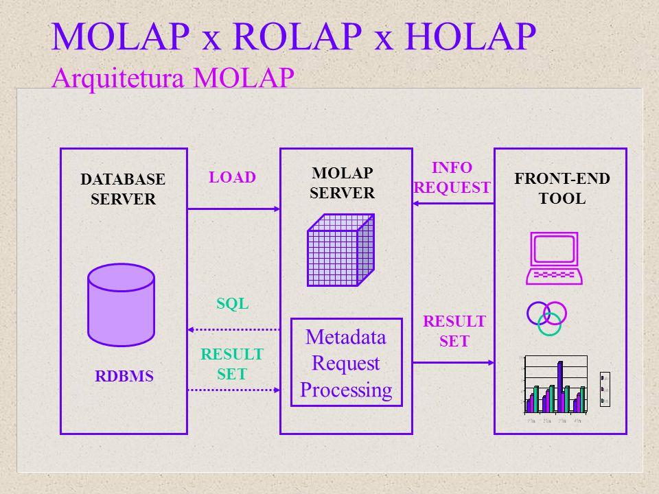 DATABASE SERVER MOLAP SERVER LOAD FRONT-END TOOL INFO REQUEST RESULT SET SQL RESULT SET Metadata Request Processing RDBMS MOLAP x ROLAP x HOLAP Arquit