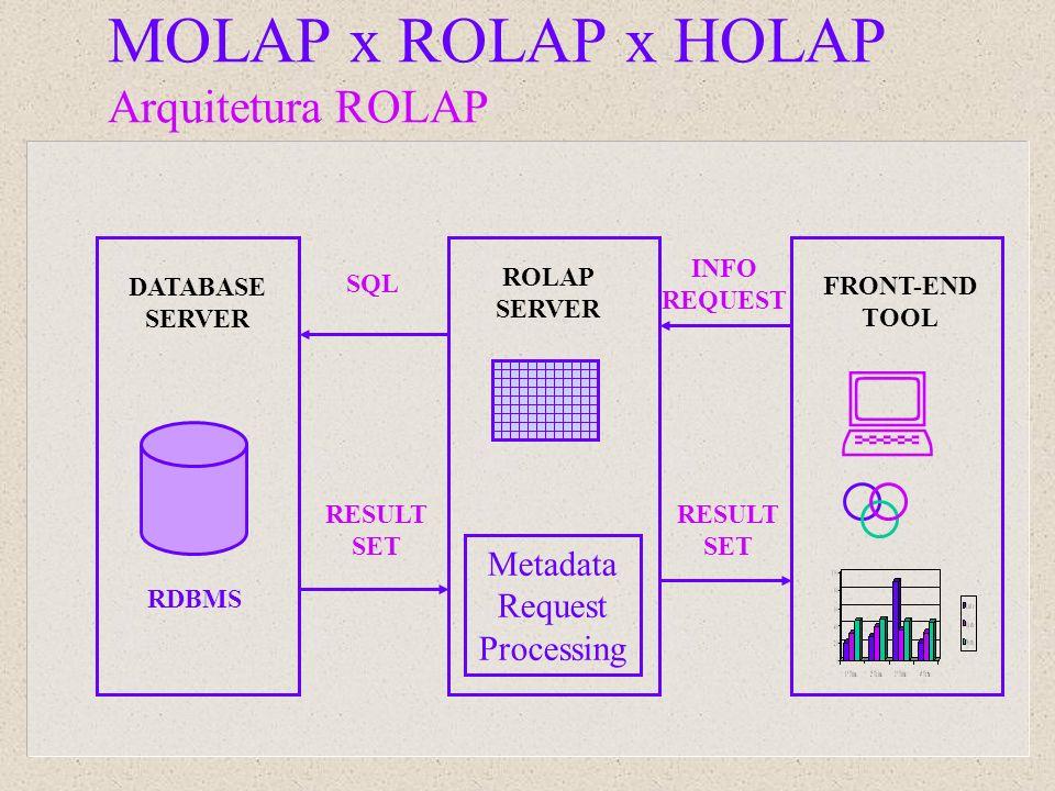 DATABASE SERVER ROLAP SERVER SQL FRONT-END TOOL INFO REQUEST RESULT SET Metadata Request Processing RESULT SET RDBMS MOLAP x ROLAP x HOLAP Arquitetura