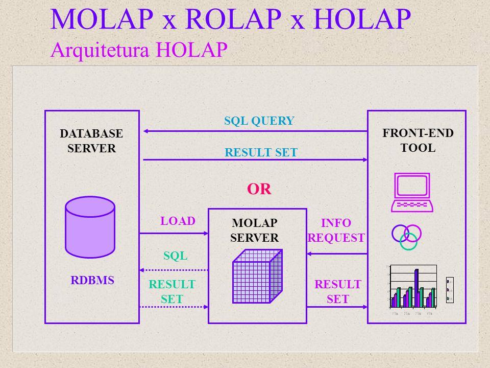 DATABASE SERVER MOLAP SERVER LOAD FRONT-END TOOL INFO REQUEST RESULT SET SQL RESULT SET RESULT SET SQL QUERY OR RDBMS MOLAP x ROLAP x HOLAP Arquitetur