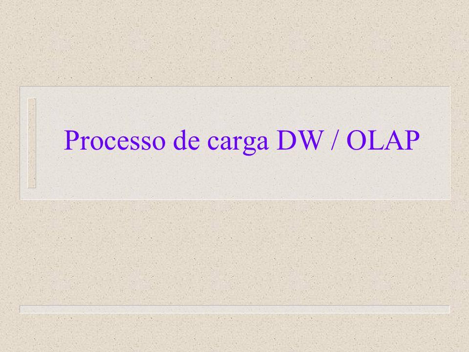 Processo de carga DW / OLAP