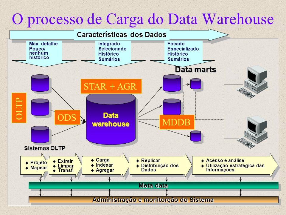 O processo de Carga do Data Warehouse Sistemas OLTP Data marts Meta data Administração e monitorção do Sistema Projeto Projeto Mapear Mapear Extrair E