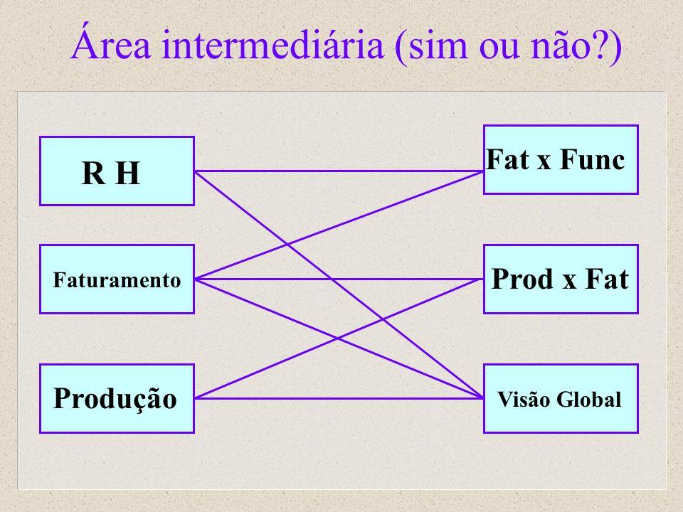Área intermediária (sim ou não?) R H Faturamento Produção Fat x Func Prod x Fat Visão Global