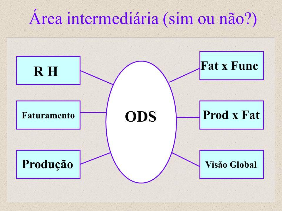 Área intermediária (sim ou não?) R H Faturamento Produção Fat x Func Prod x Fat Visão Global ODS