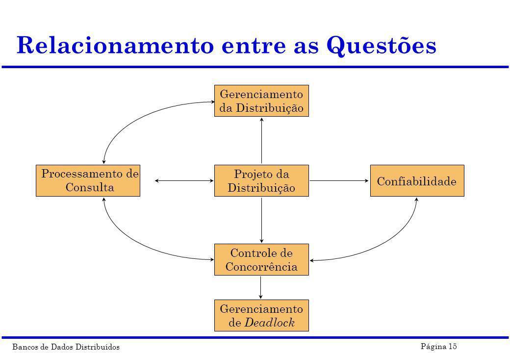 Bancos de Dados Distribuídos Página 15 Relacionamento entre as Questões Gerenciamento da Distribuição Confiabilidade Gerenciamento de Deadlock Control
