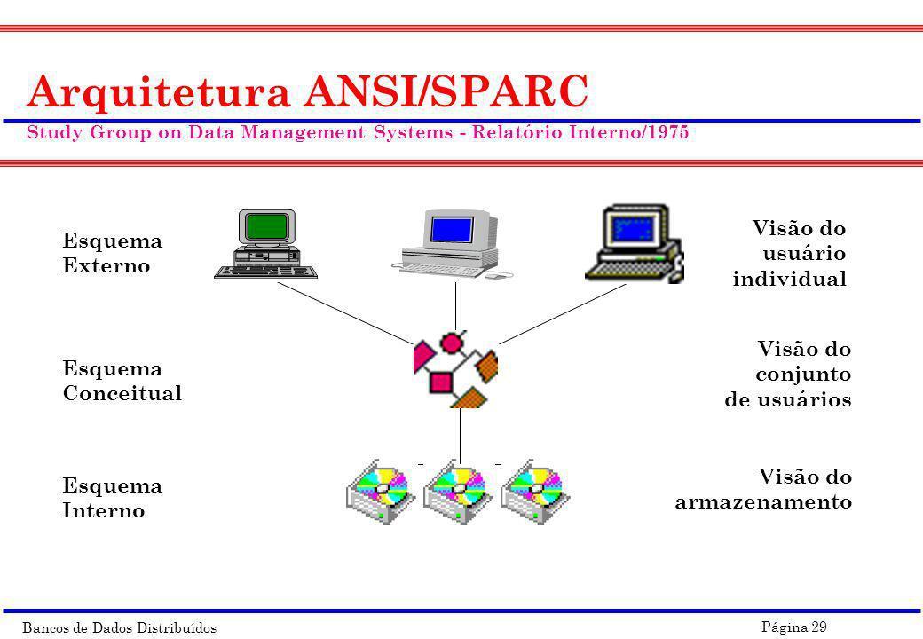 Bancos de Dados Distribuídos Página 29 Visão Interna Esquema Externo Esquema Conceitual Esquema Interno Visão do usuário individual Visão do conjunto