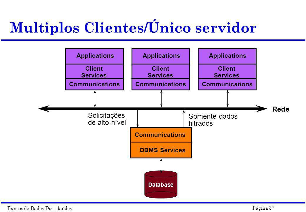 Bancos de Dados Distribuídos Página 37 Multiplos Clientes/Único servidor Rede Communications Client Services ApplicationsCommunications DBMS Services