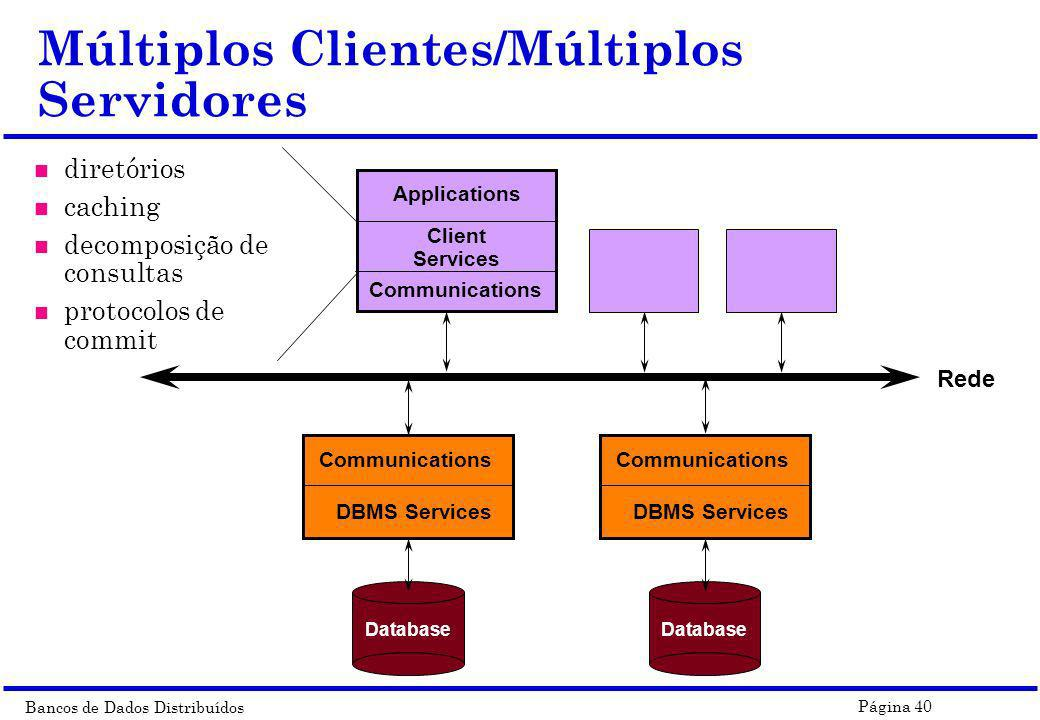 Bancos de Dados Distribuídos Página 40 Múltiplos Clientes/Múltiplos Servidores n diretórios n caching n decomposição de consultas n protocolos de commit Communications Client Services Applications Rede Communications DBMS Services Database Communications DBMS Services Database