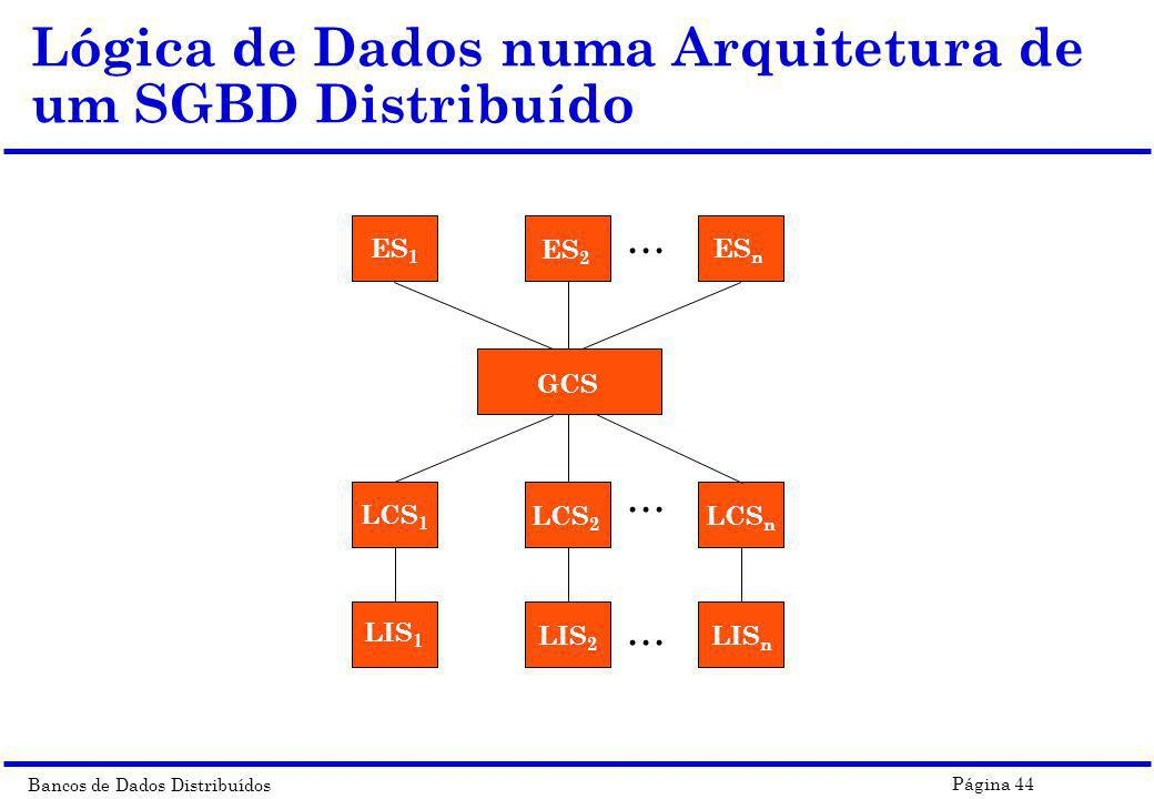 Bancos de Dados Distribuídos Página 44 Lógica de Dados numa Arquitetura de um SGBD Distribuído... ES 1 ES 2 ES n GCS LCS 1 LCS 2 LCS n LIS 1 LIS 2 LIS