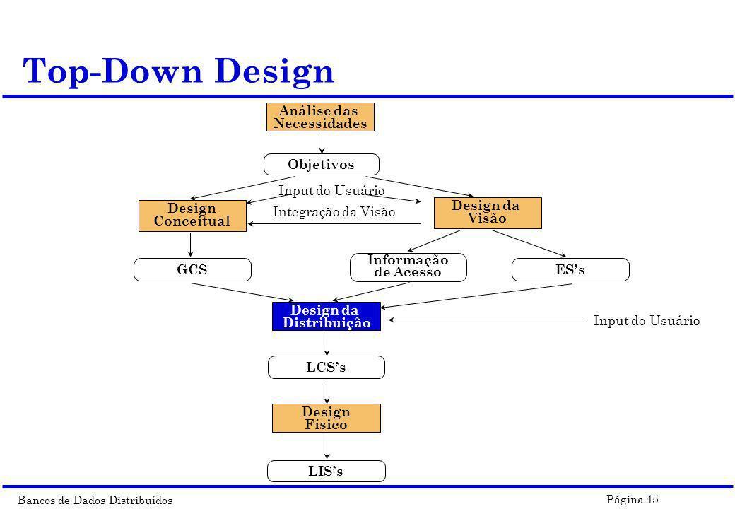 Bancos de Dados Distribuídos Página 45 Top-Down Design Análise das Necessidades Input do Usuário Integração da Visão Input do Usuário Objetivos Design