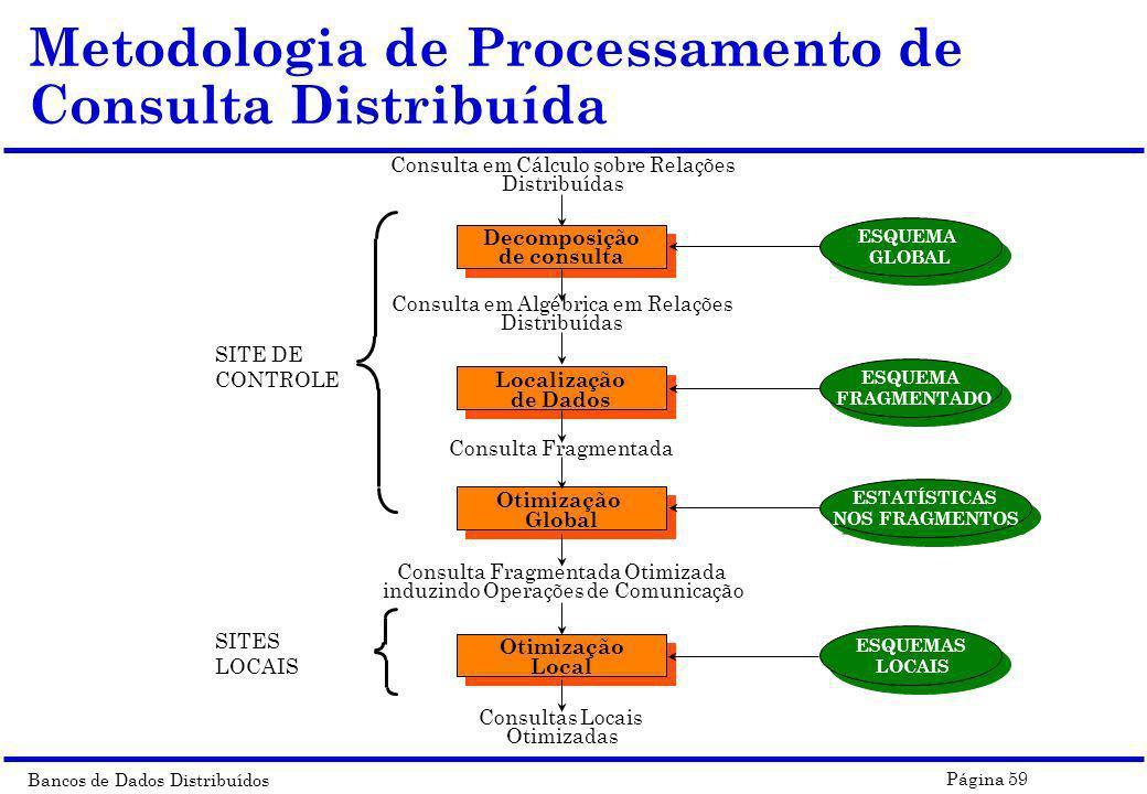 Bancos de Dados Distribuídos Página 59 Metodologia de Processamento de Consulta Distribuída Consulta em Cálculo sobre Relações Distribuídas SITE DE CO