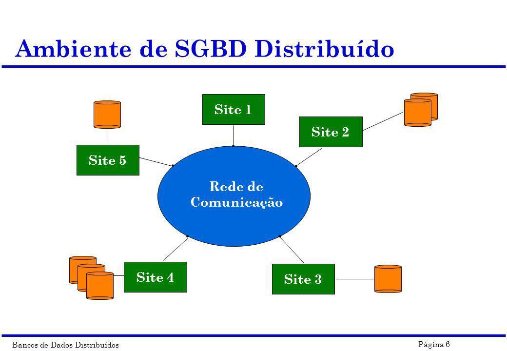 Bancos de Dados Distribuídos Página 6 Ambiente de SGBD Distribuído Rede de Comunicação Site 5 Site 1 Site 2 Site 3 Site 4