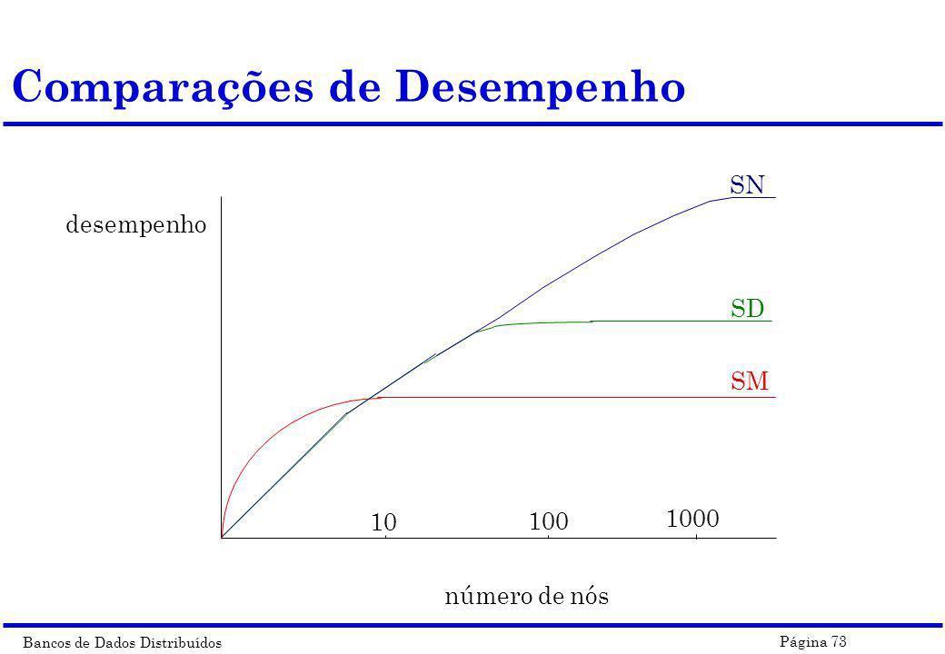 Bancos de Dados Distribuídos Página 73 Comparações de Desempenho 10 100 1000 número de nós desempenho SN SD SM