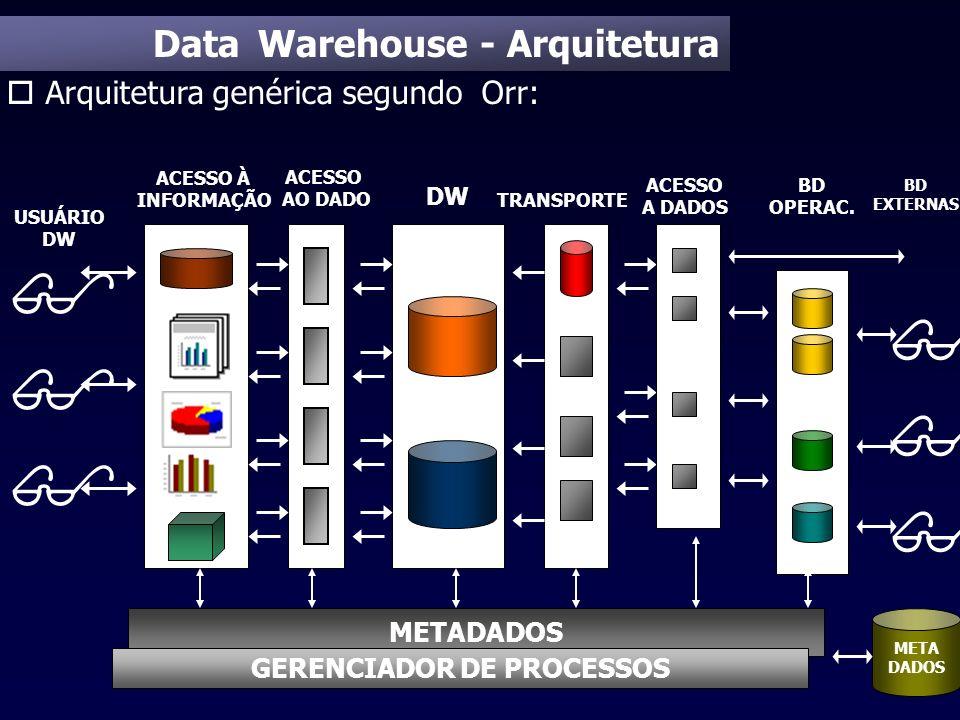 Data Warehouse - Arquitetura o Arquitetura genérica segundo Orr: ACESSO À INFORMAÇÃO DW ACESSO AO DADO TRANSPORTE ACESSO A DADOS BD OPERAC. BD EXTERNA