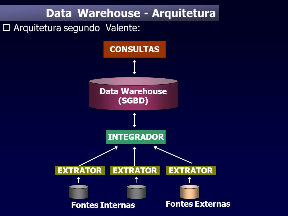Data Warehouse - Arquitetura o Arquitetura segundo Valente: Data Warehouse (SGBD) Fontes Externas EXTRATOR Fontes Internas EXTRATOR CONSULTAS INTEGRAD