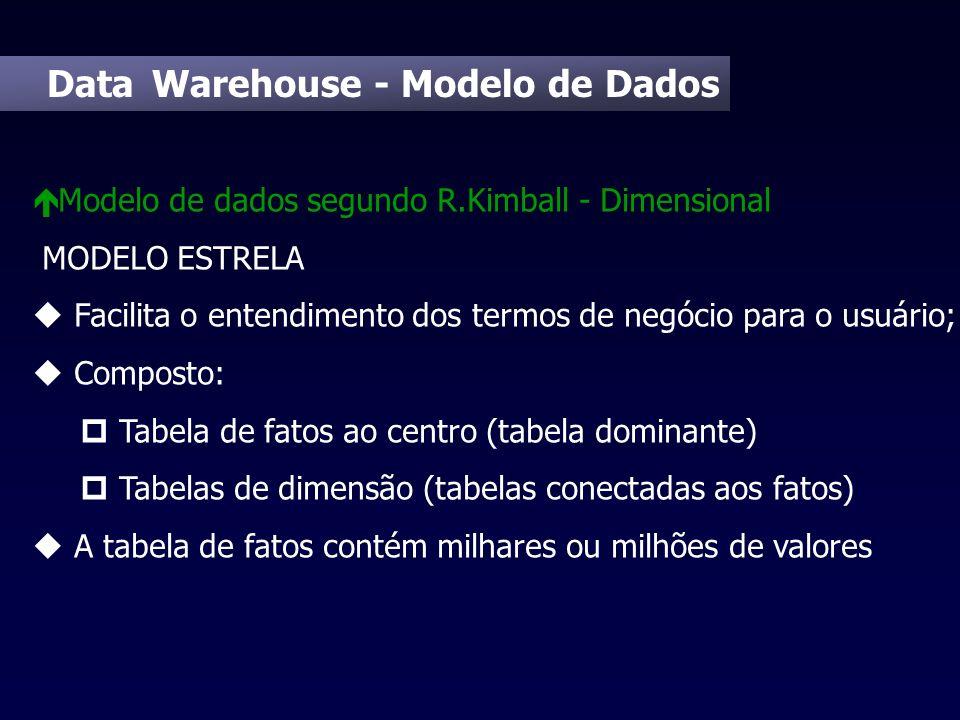 Data Warehouse - Modelo de Dados é Modelo de dados segundo R.Kimball - Dimensional MODELO ESTRELA u Facilita o entendimento dos termos de negócio para