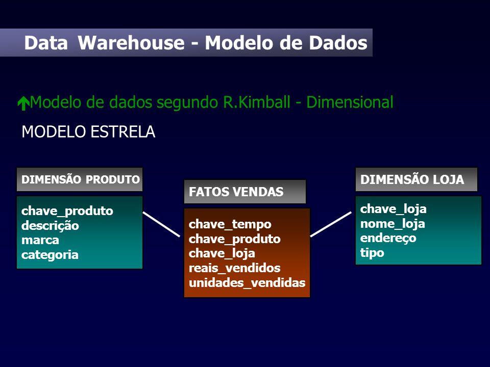 Data Warehouse - Modelo de Dados é Modelo de dados segundo R.Kimball - Dimensional MODELO ESTRELA chave_tempo chave_produto chave_loja reais_vendidos