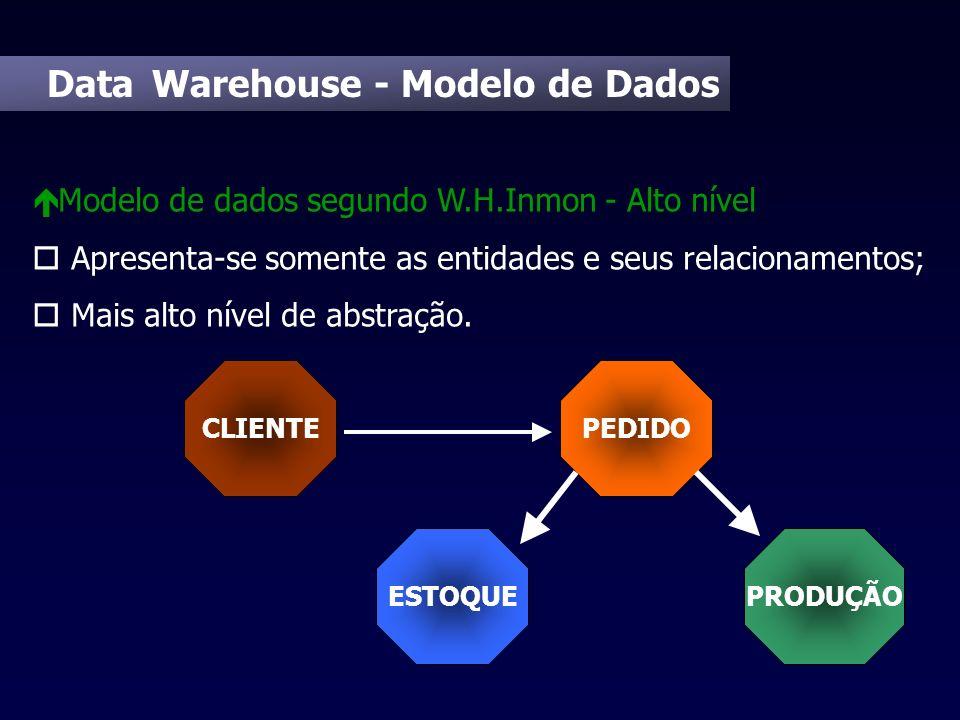 Data Warehouse - Modelo de Dados é Modelo de dados segundo W.H.Inmon - Alto nível o Apresenta-se somente as entidades e seus relacionamentos; o Mais a