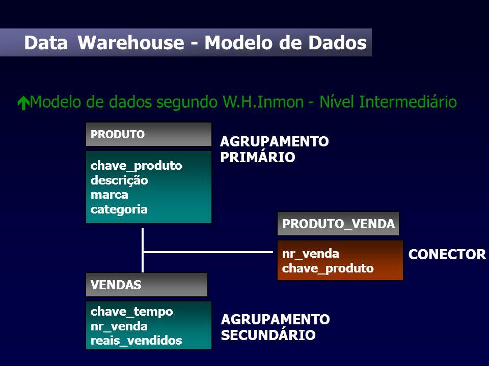 Data Warehouse - Modelo de Dados é Modelo de dados segundo W.H.Inmon - Nível Intermediário chave_tempo nr_venda reais_vendidos VENDAS chave_produto de
