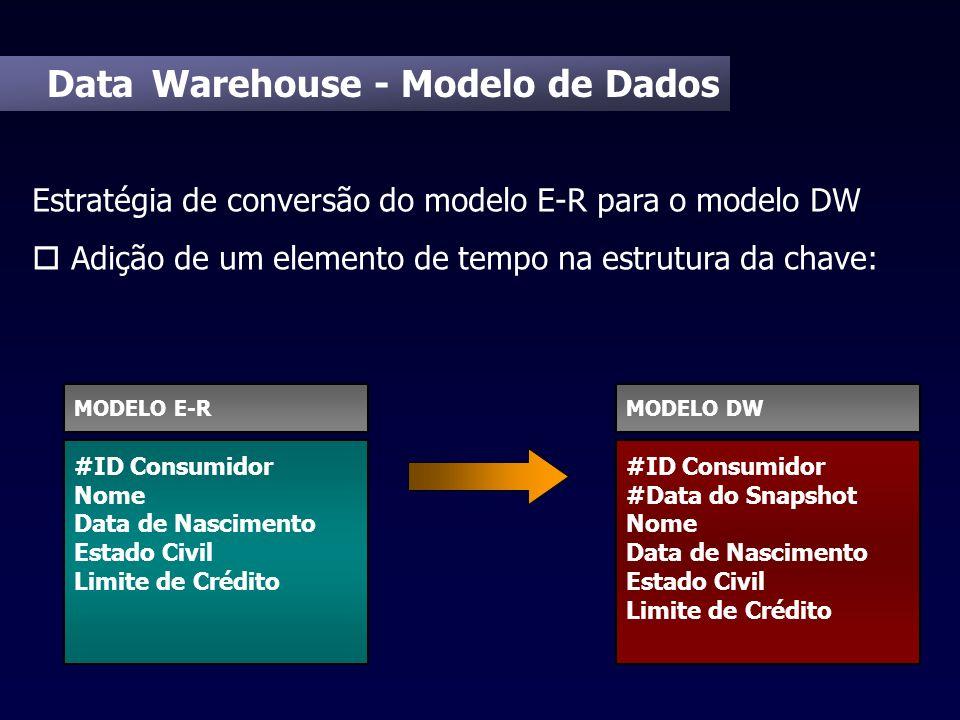 Data Warehouse - Modelo de Dados Estratégia de conversão do modelo E-R para o modelo DW o Adição de um elemento de tempo na estrutura da chave: #ID Co