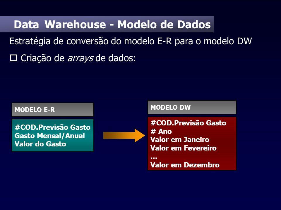 Data Warehouse - Modelo de Dados Estratégia de conversão do modelo E-R para o modelo DW o Criação de arrays de dados: #COD.Previsão Gasto Gasto Mensal