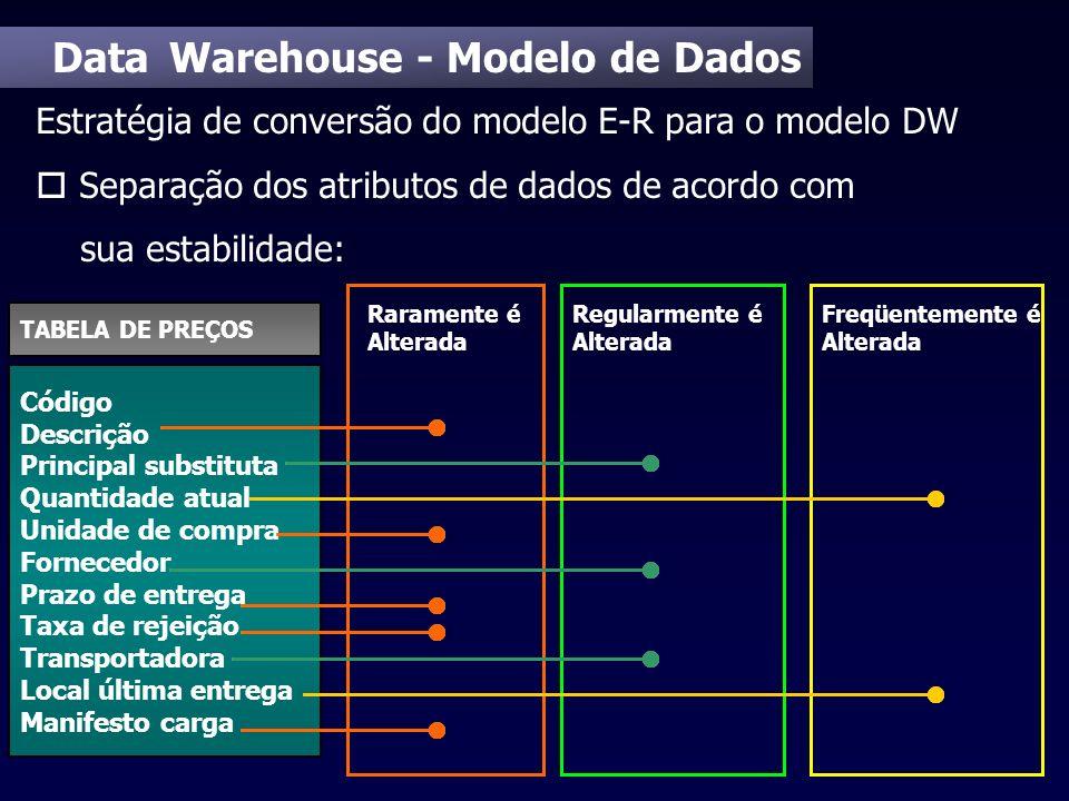 Data Warehouse - Modelo de Dados Estratégia de conversão do modelo E-R para o modelo DW o Separação dos atributos de dados de acordo com sua estabilid