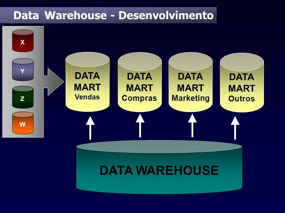 Data Warehouse - Desenvolvimento DATA MART Vendas X Y Z W DATA WAREHOUSE DATA MART Compras DATA MART Marketing DATA MART Outros