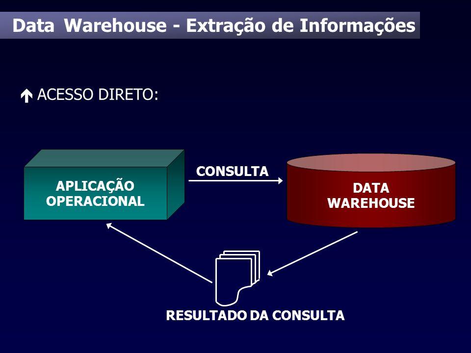 Data Warehouse - Extração de Informações é ACESSO DIRETO: DATA WAREHOUSE APLICAÇÃO OPERACIONAL CONSULTA RESULTADO DA CONSULTA
