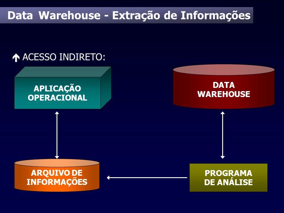 Data Warehouse - Extração de Informações é ACESSO INDIRETO: DATA WAREHOUSE APLICAÇÃO OPERACIONAL ARQUIVO DE INFORMAÇÕES PROGRAMA DE ANÁLISE